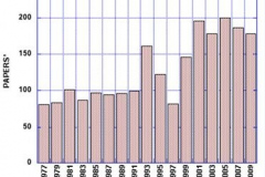 Number of conference papers in WOM proceedings volumes 1977-2009. (Actually, the total number of conference-related papers was larger because a few papers were accepted too late for the proceedings, and were published in later issues of Wear.) - The number of 1997 papers was lower due to competition with the ICMTF Conference held during the same week and at the same location.